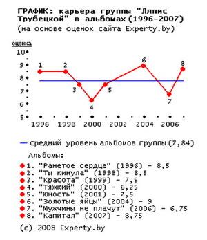Ляпис Трубецкой - график альбомов